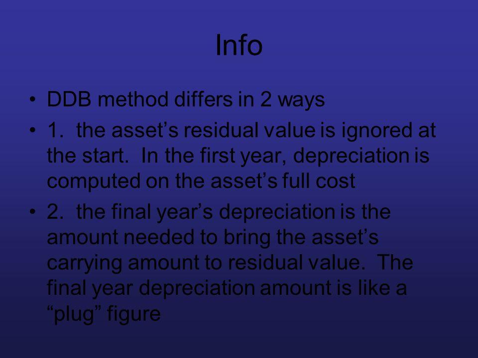 Info DDB method differs in 2 ways