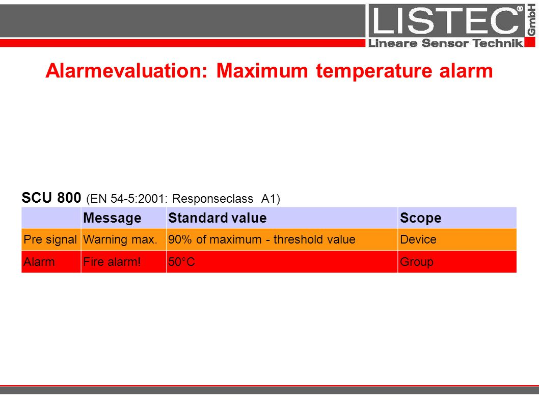 Alarmevaluation: Maximum temperature alarm