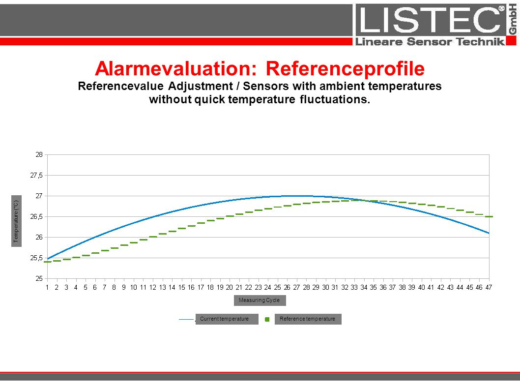 Alarmevaluation: Referenceprofile Referencevalue Adjustment / Sensors with ambient temperatures without quick temperature fluctuations.