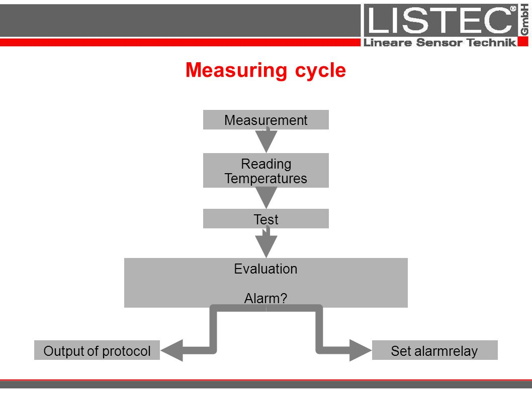 Measuring cycle Measurement Reading Temperatures Test Evaluation