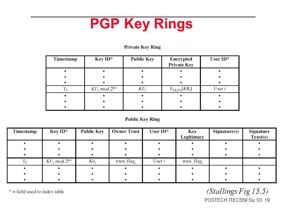 PGP Key Rings (Stallings Fig 15.5)