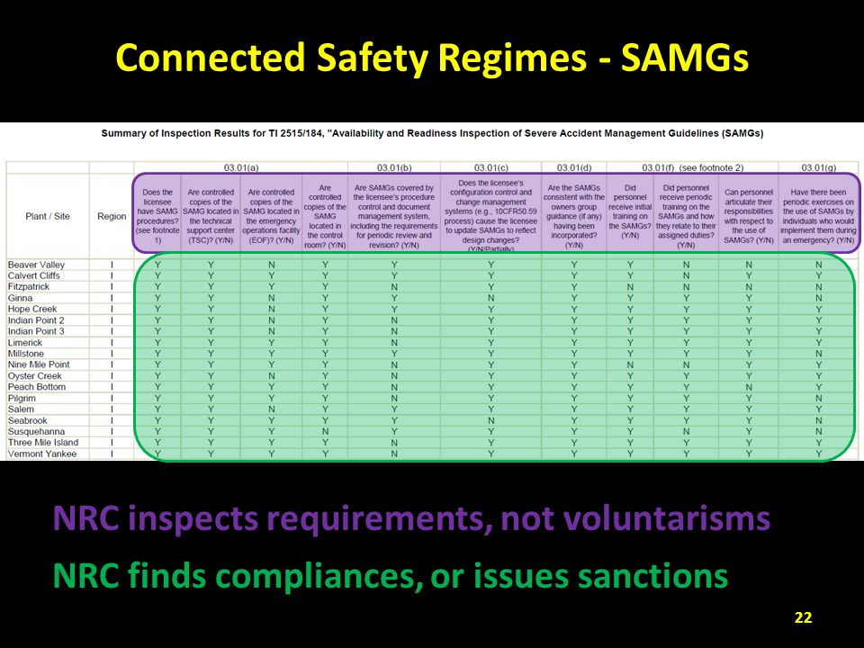 Connected Safety Regimes - SAMGs