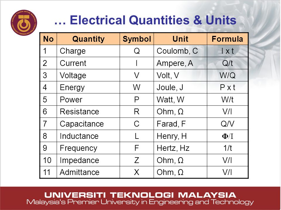 … Electrical Quantities & Units