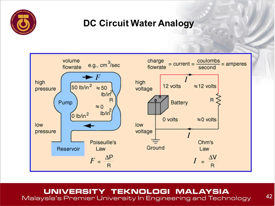 DC Circuit Water Analogy