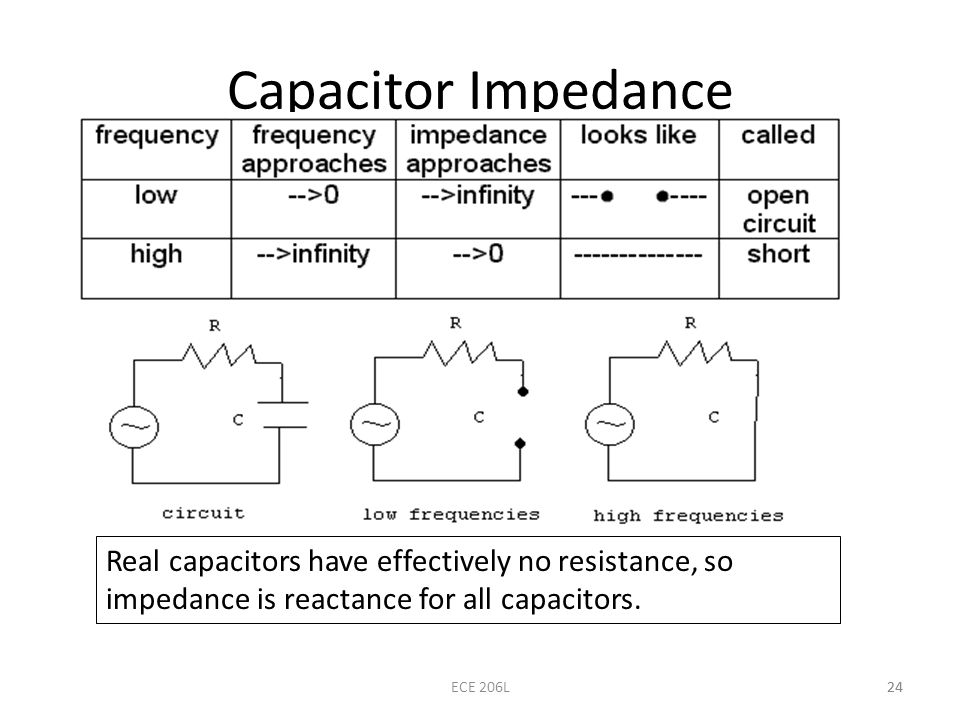 Capacitor Impedance Real capacitors have effectively no resistance, so impedance is reactance for all capacitors.