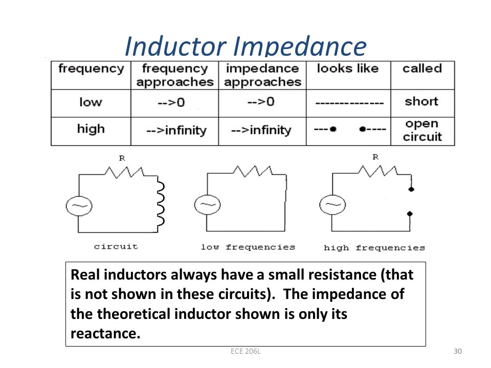 Inductor Impedance