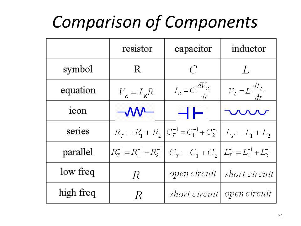 Comparison of Components