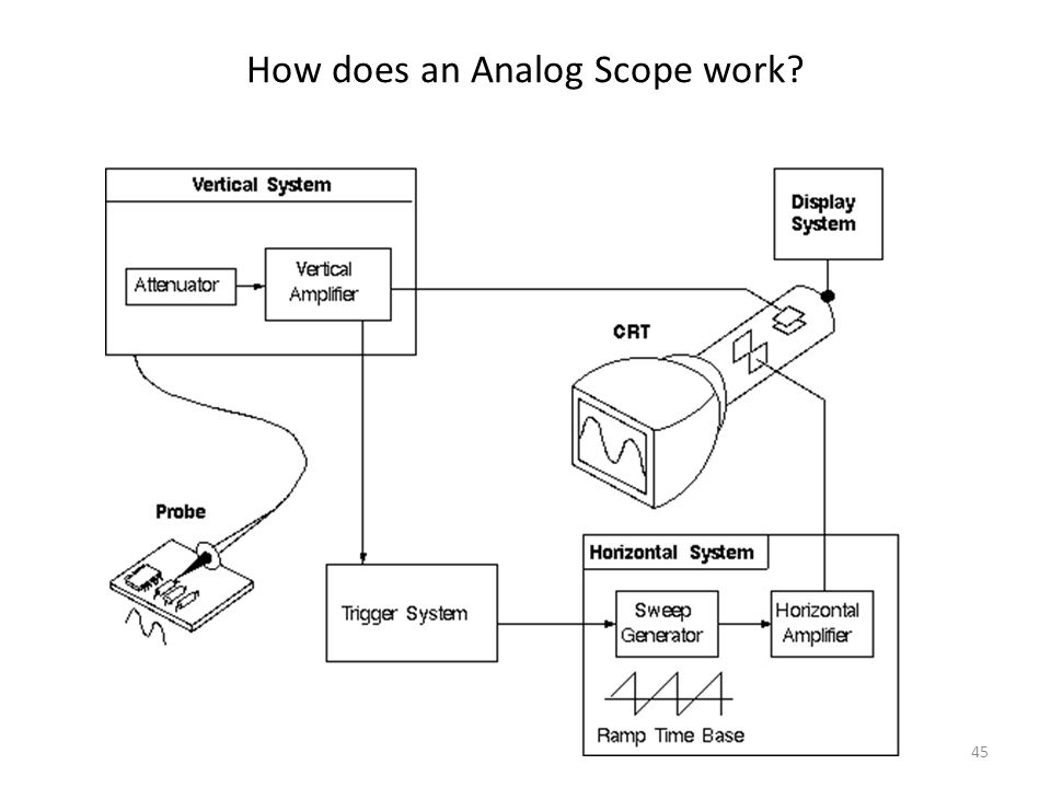 How does an Analog Scope work