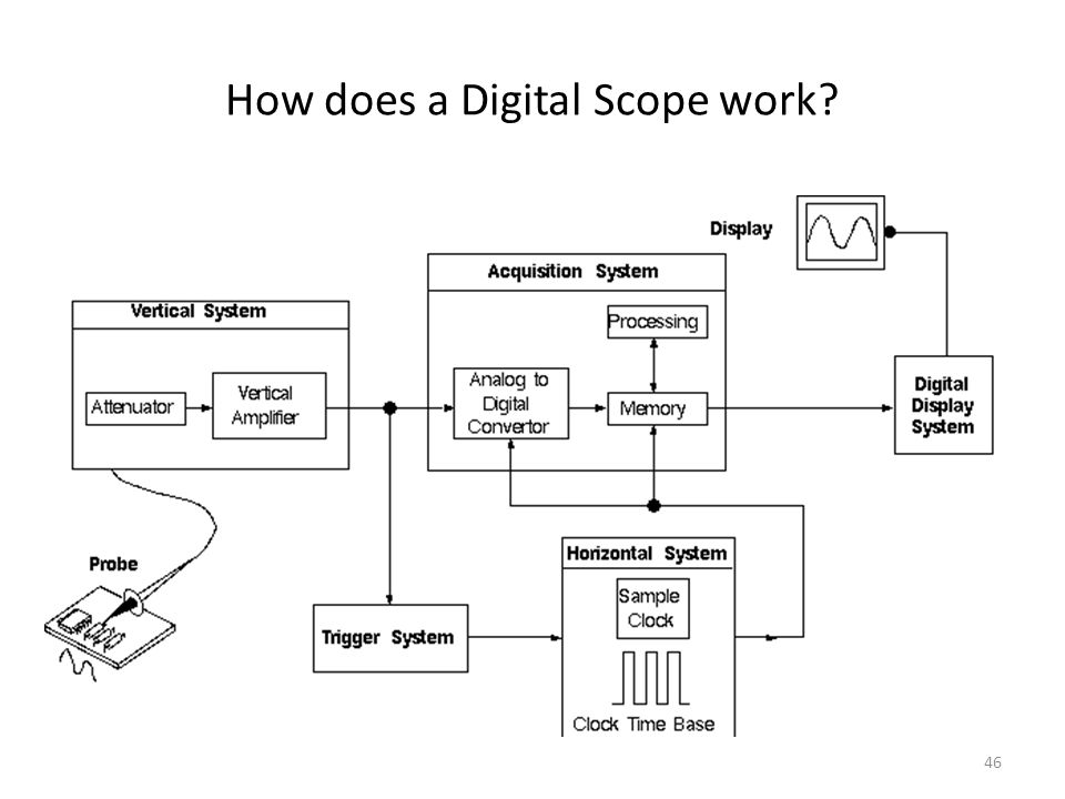 How does a Digital Scope work