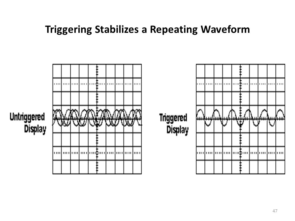 Triggering Stabilizes a Repeating Waveform