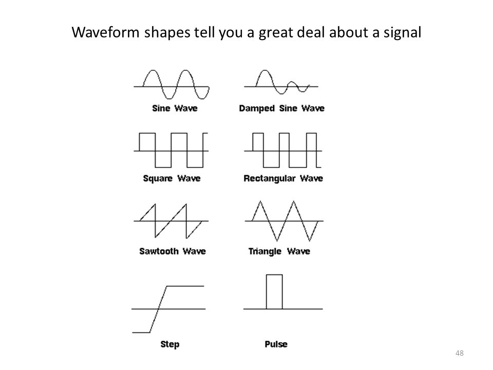 Waveform shapes tell you a great deal about a signal