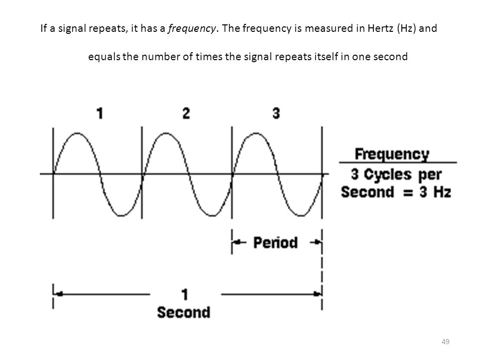 If a signal repeats, it has a frequency
