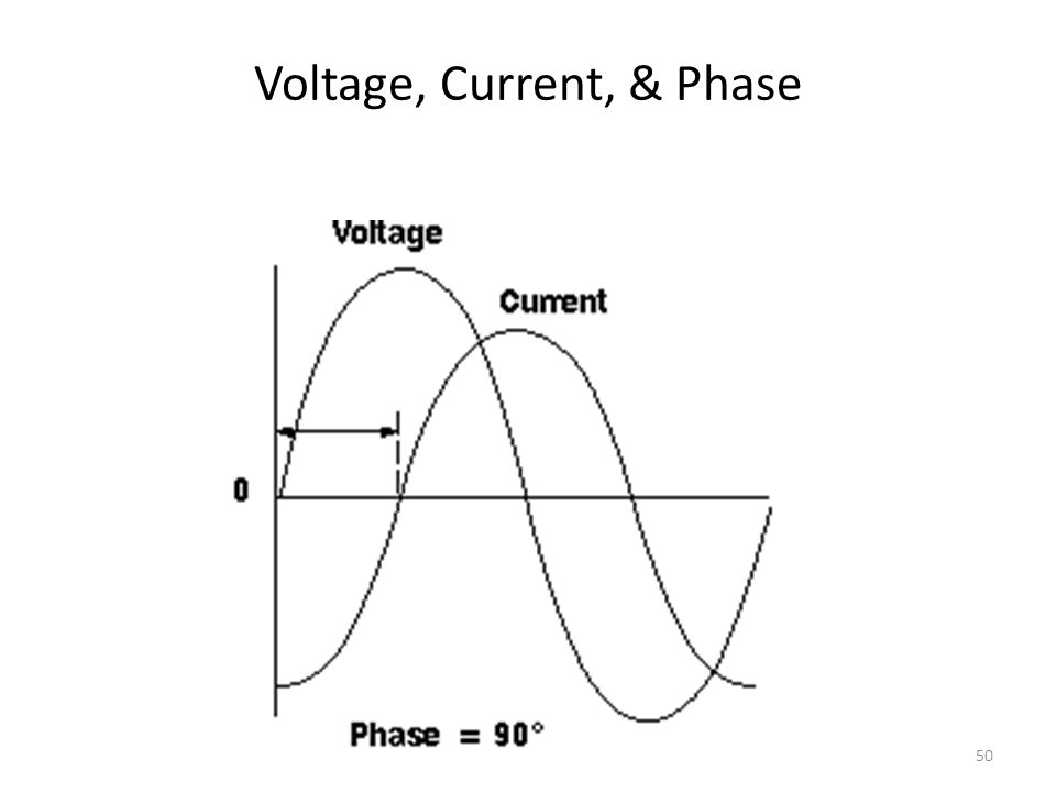 Voltage, Current, & Phase