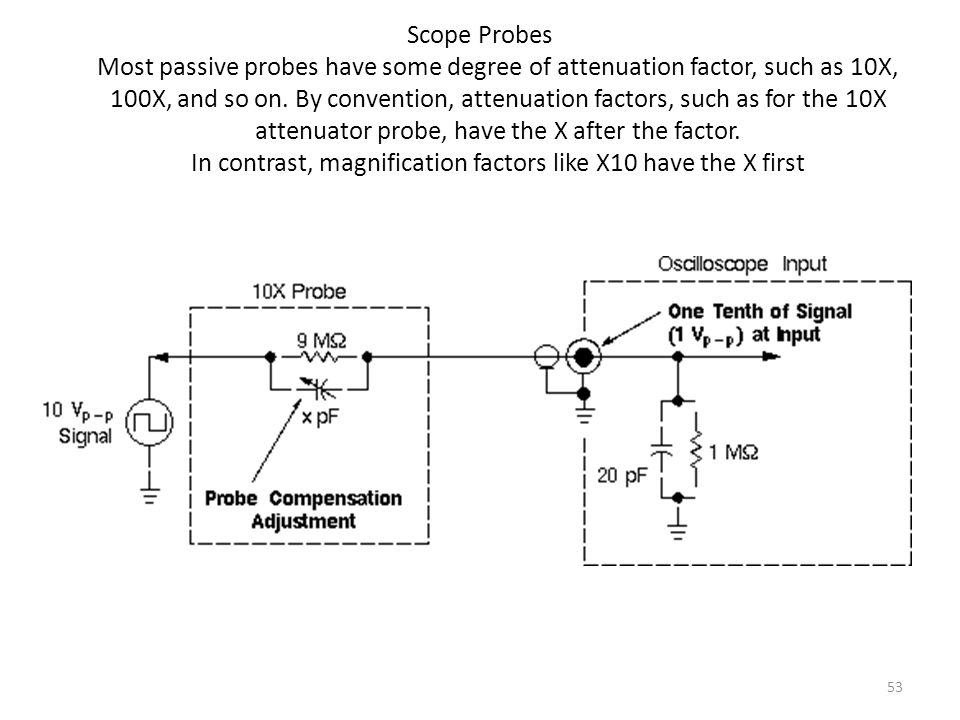 Scope Probes Most passive probes have some degree of attenuation factor, such as 10X, 100X, and so on.