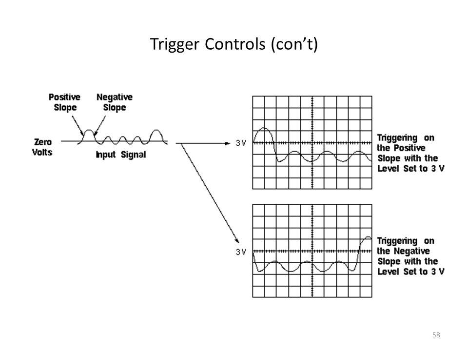 Trigger Controls (con't)