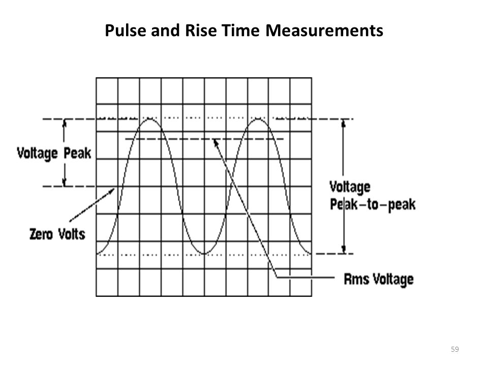 Pulse and Rise Time Measurements