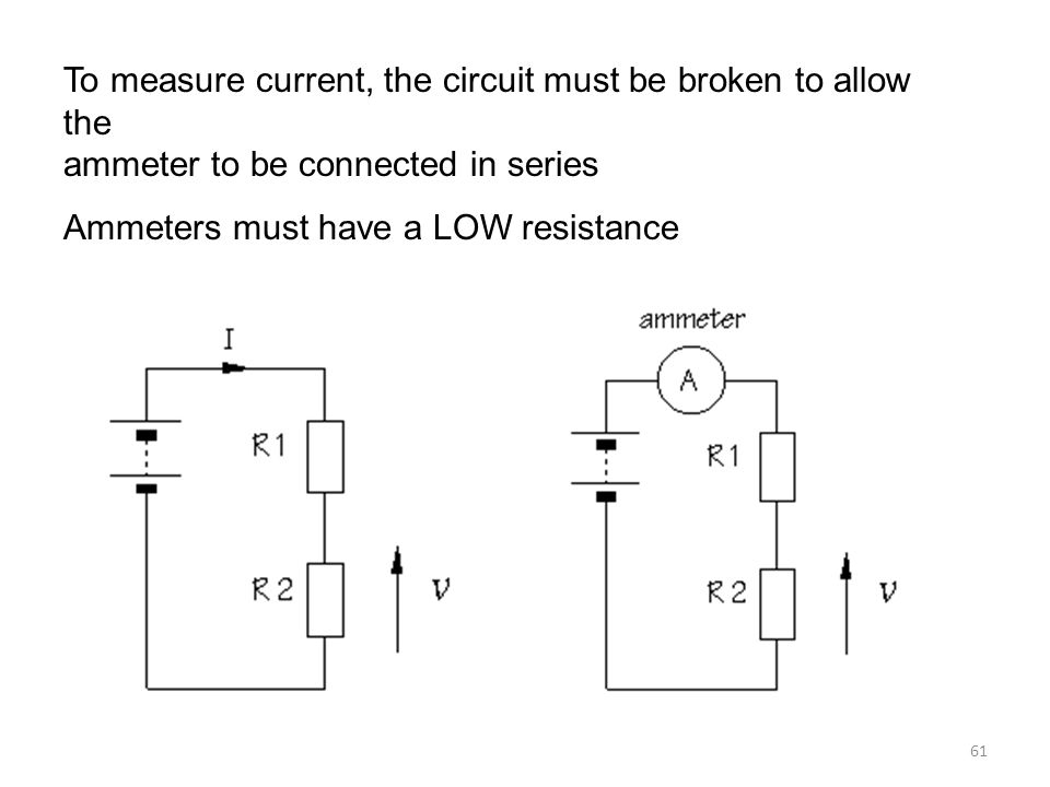 To measure current, the circuit must be broken to allow the ammeter to be connected in series