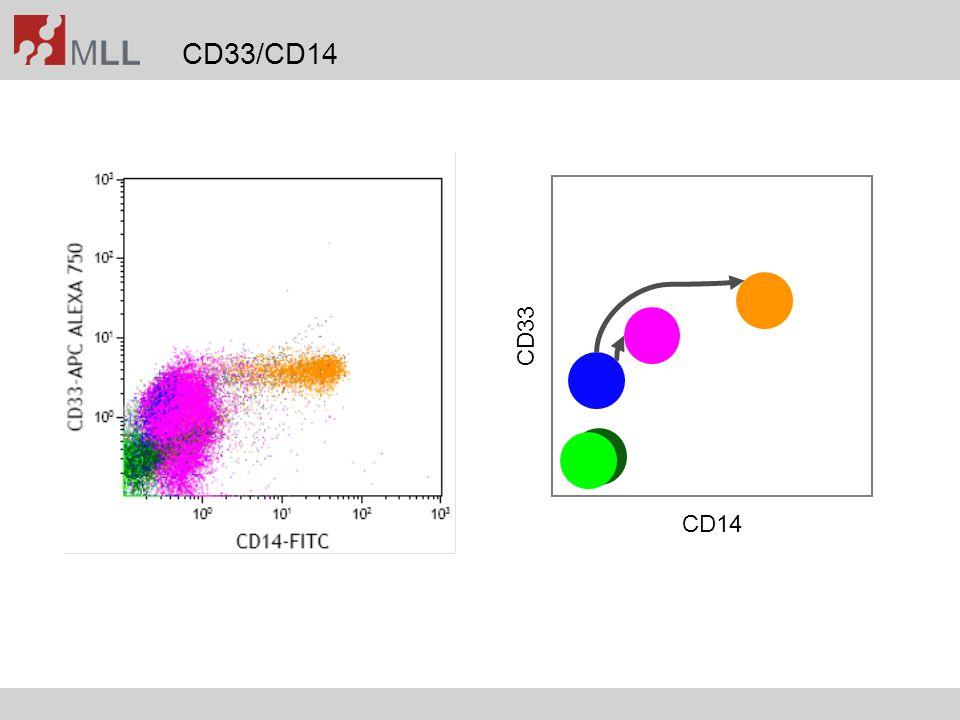 CD33/CD14 CD14 CD33