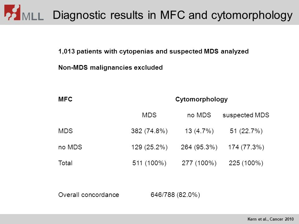 Diagnostic results in MFC and cytomorphology