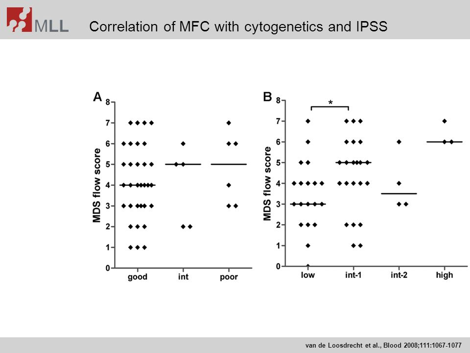 Correlation of MFC with cytogenetics and IPSS
