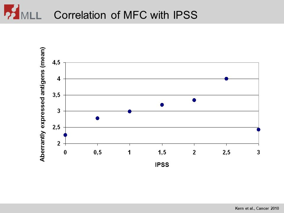 Correlation of MFC with IPSS