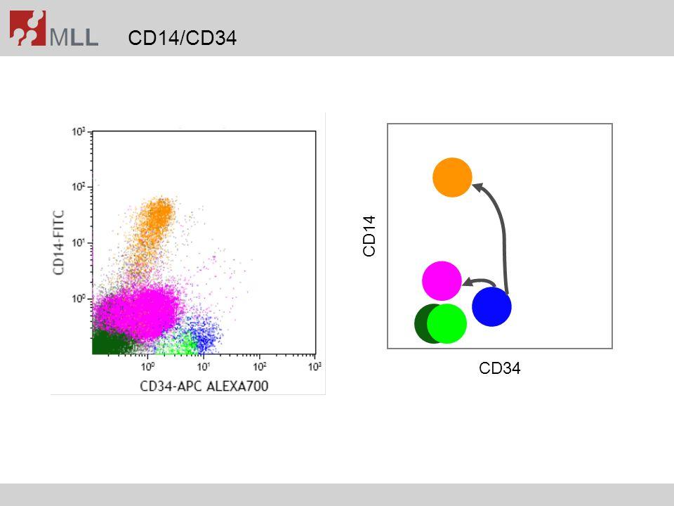 CD14/CD34 CD34 CD14