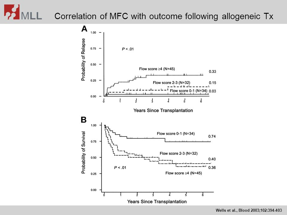 Correlation of MFC with outcome following allogeneic Tx
