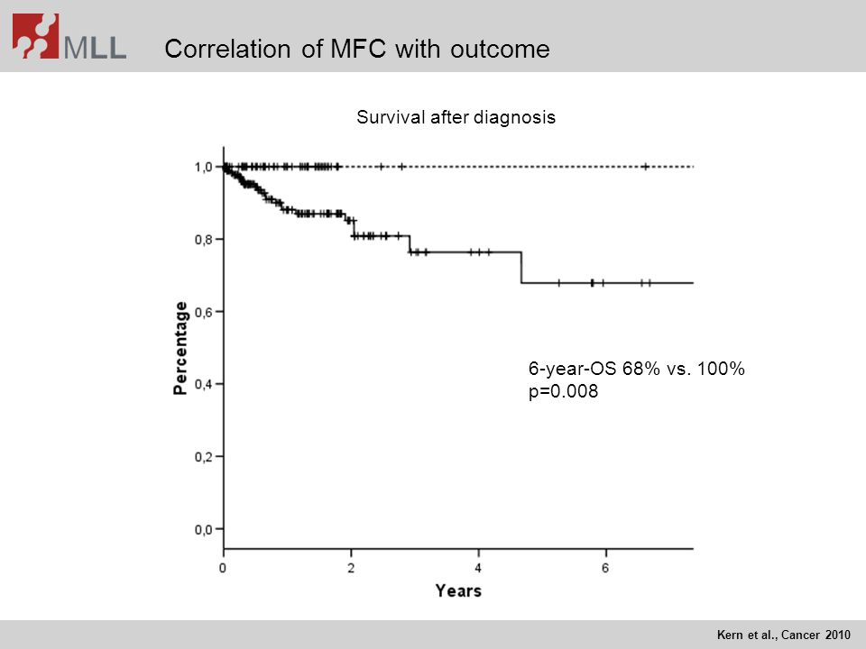 Correlation of MFC with outcome