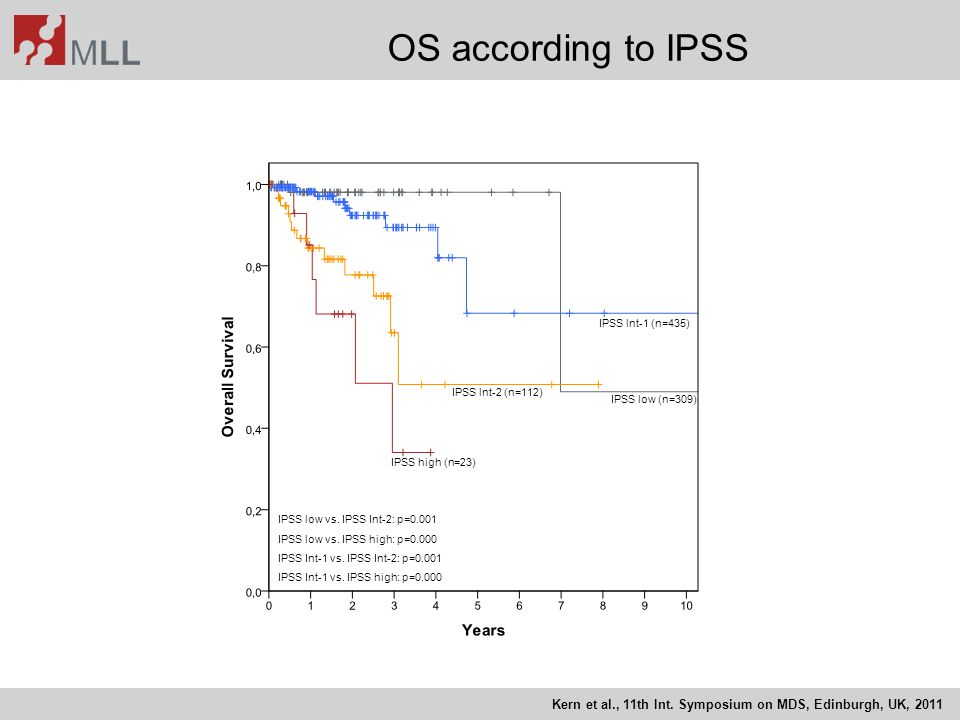OS according to IPSS IPSS low (n=309) IPSS lnt-1 (n=435) IPSS lnt-2 (n=112) IPSS high (n=23) IPSS low vs. IPSS Int-2: p=0.001.
