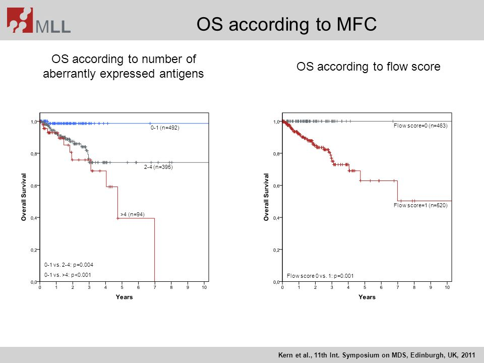 OS according to MFC OS according to number of aberrantly expressed antigens. OS according to flow score.