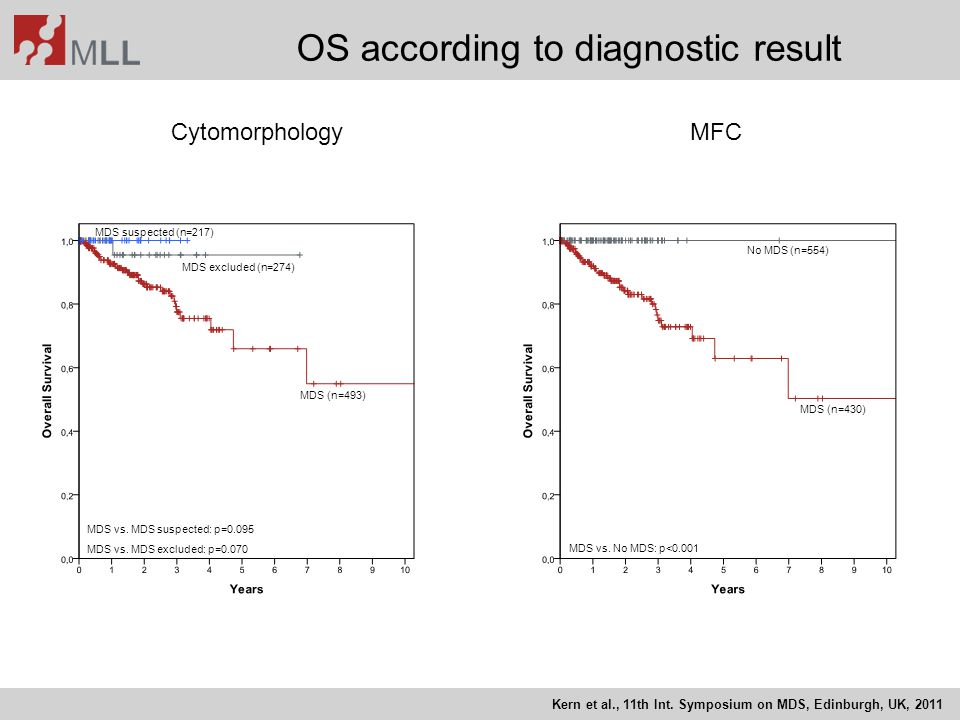 OS according to diagnostic result