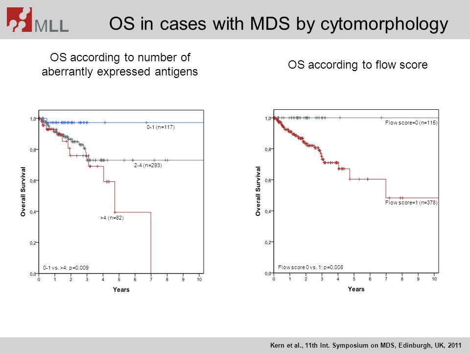 OS in cases with MDS by cytomorphology