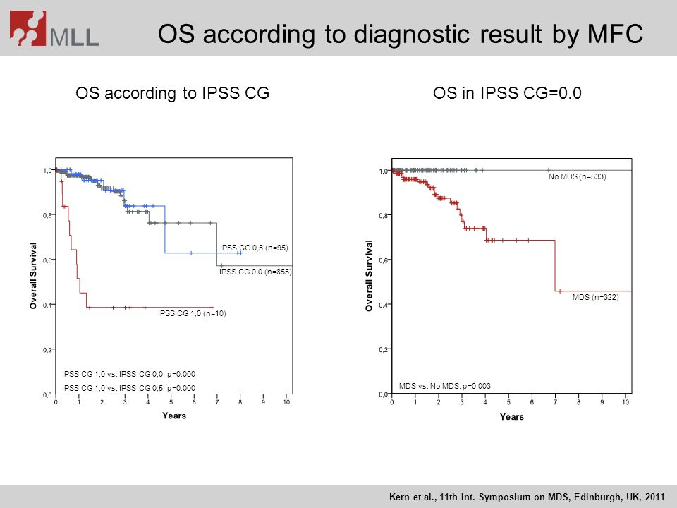 OS according to diagnostic result by MFC