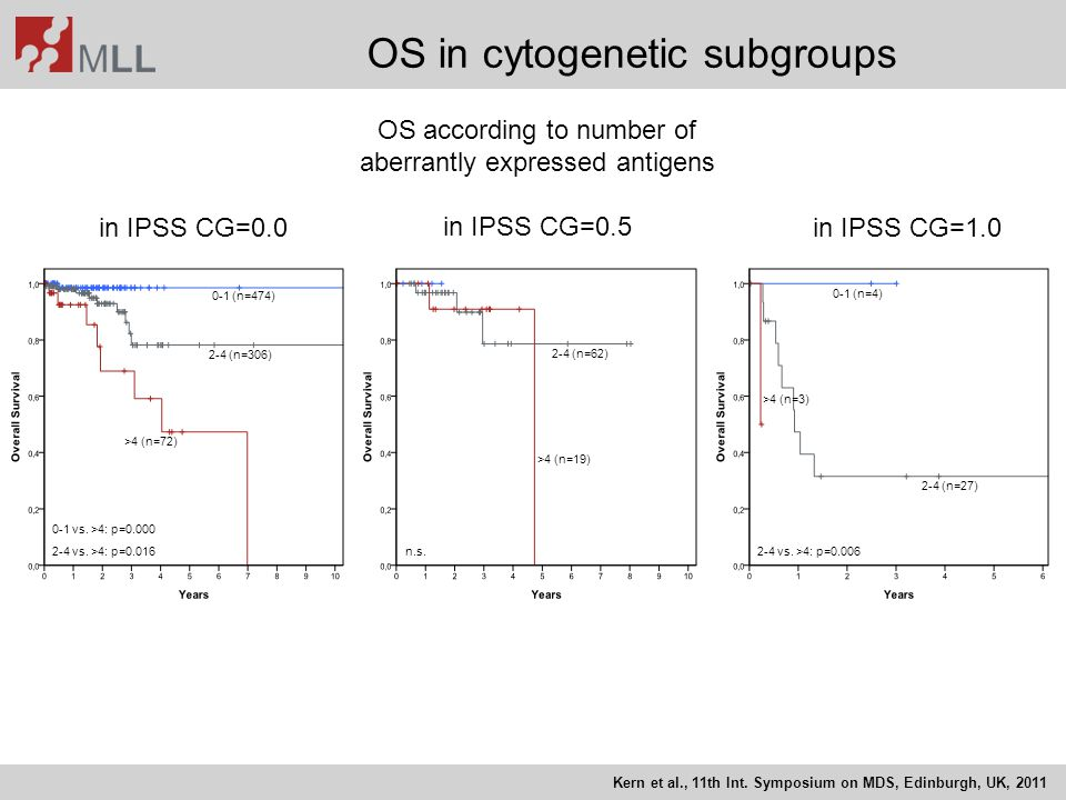 OS in cytogenetic subgroups