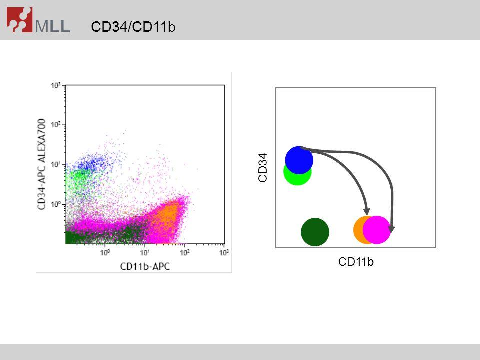CD34/CD11b CD11b CD34