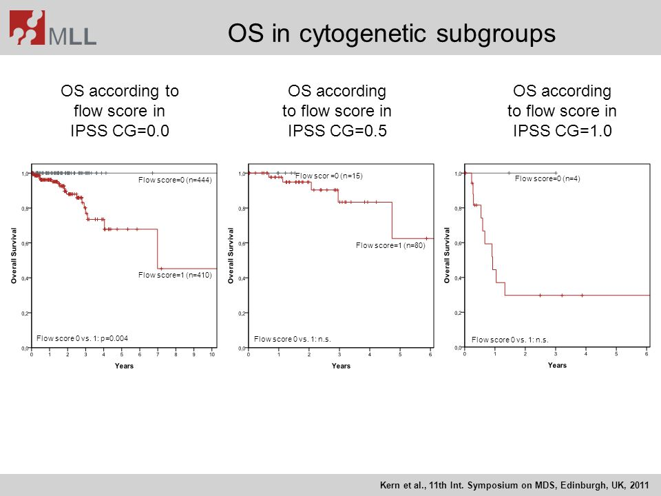 OS according to flow score in IPSS CG=0.0