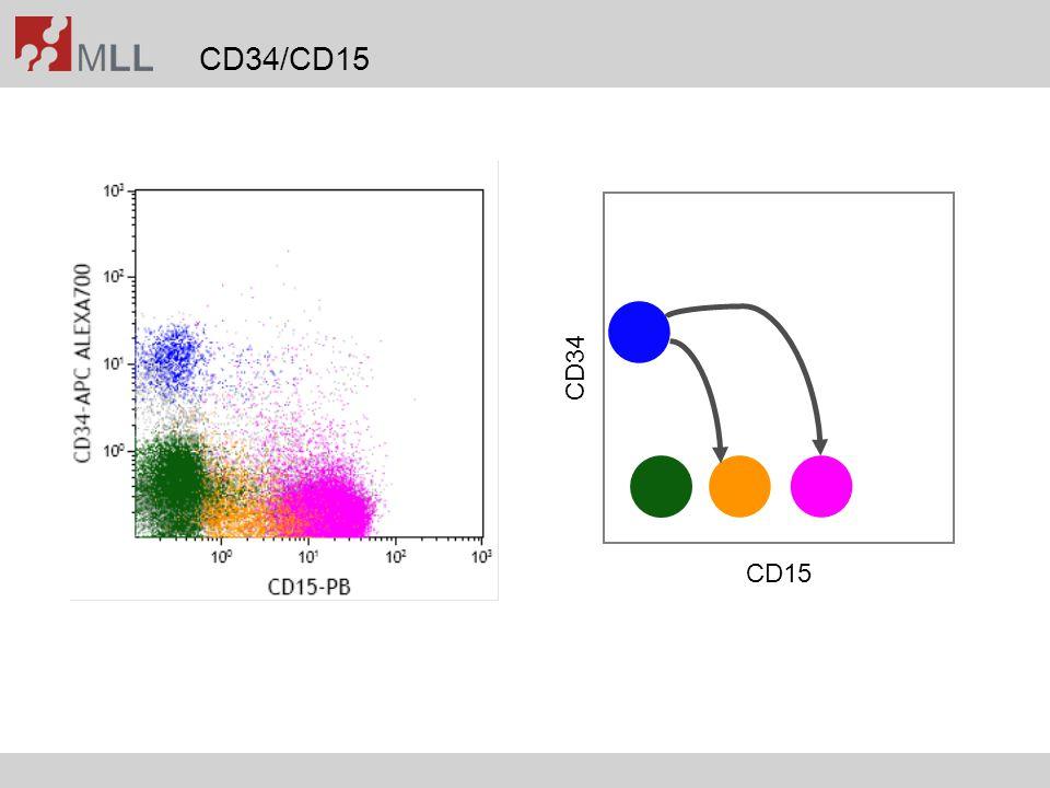 CD34/CD15 CD15 CD34