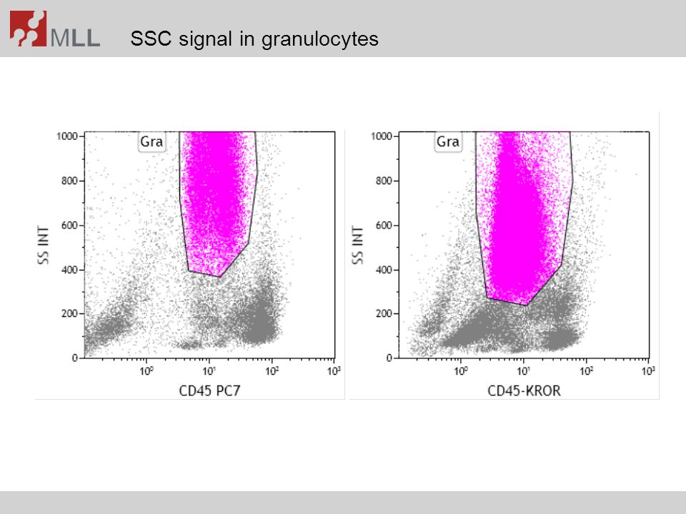 SSC signal in granulocytes