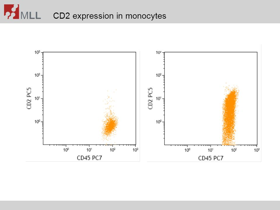 CD2 expression in monocytes
