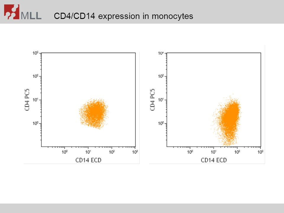 CD4/CD14 expression in monocytes