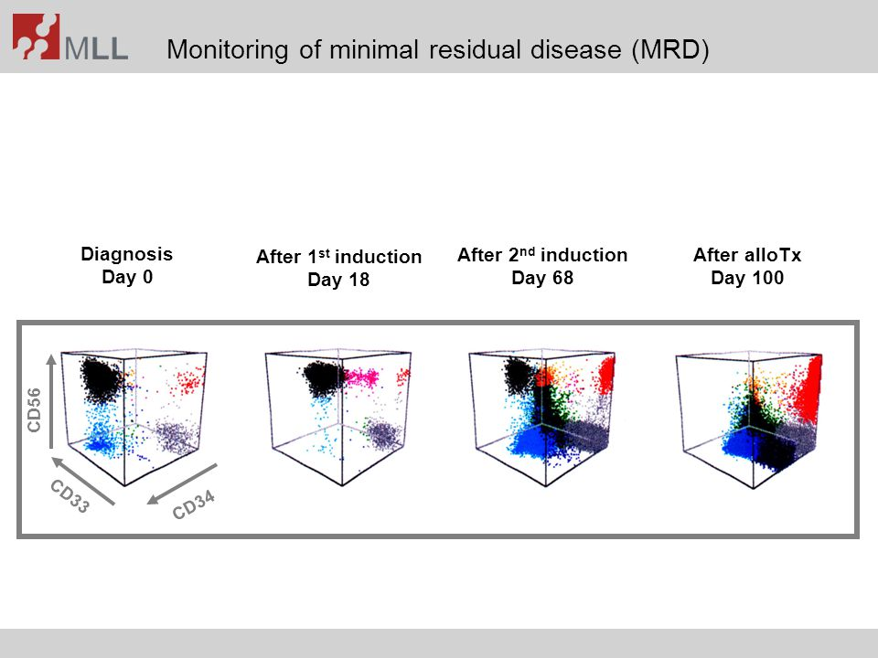 Monitoring of minimal residual disease (MRD)