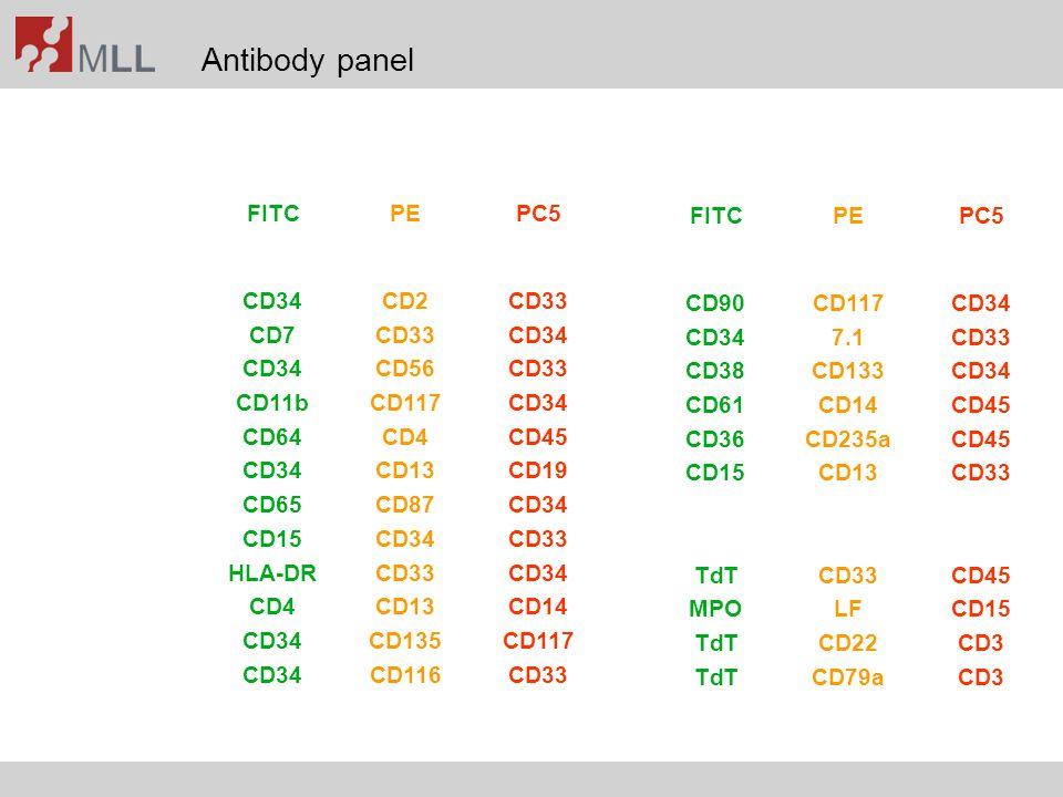 Antibody panel FITC PE PC5 FITC PE PC5 CD34 CD2 CD33 CD90 CD117 CD34