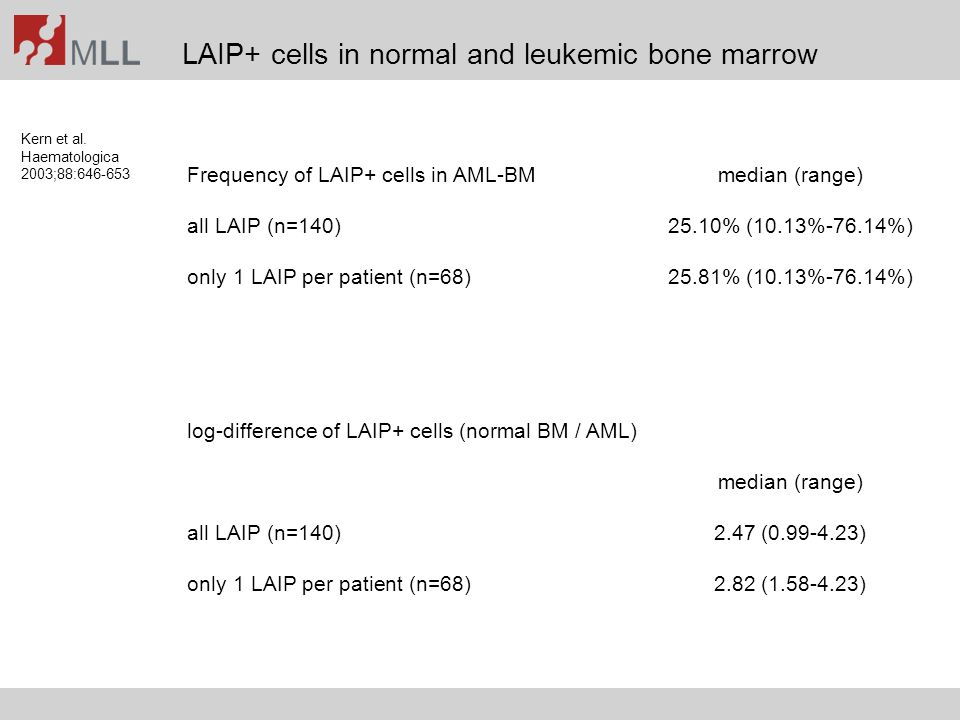 LAIP+ cells in normal and leukemic bone marrow