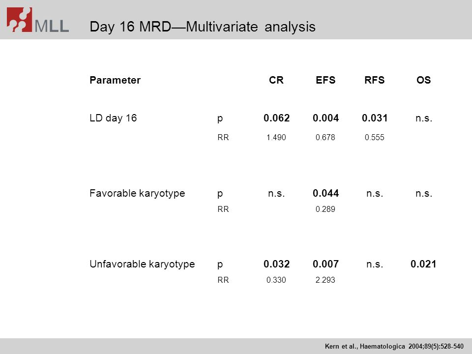 Day 16 MRD—Multivariate analysis