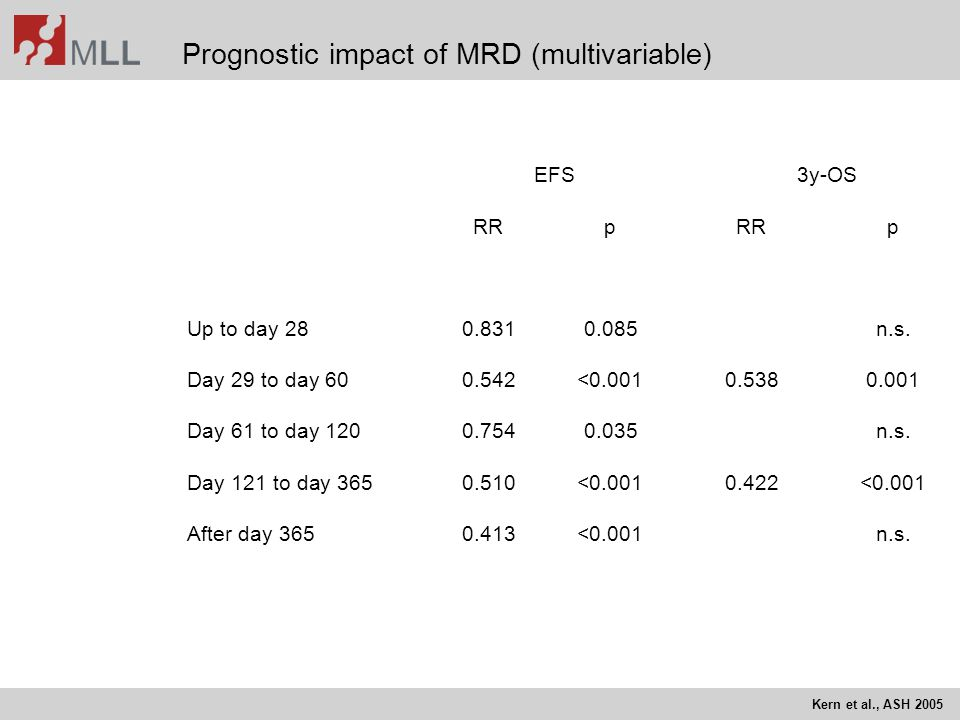 Prognostic impact of MRD (multivariable)