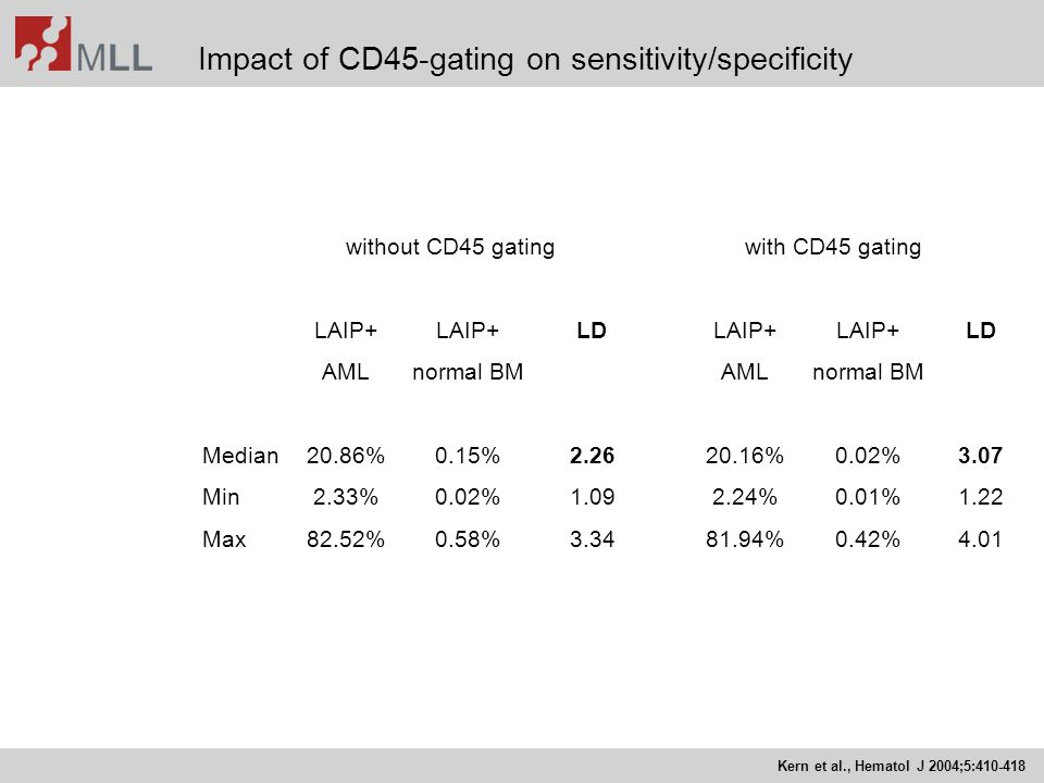 Impact of CD45-gating on sensitivity/specificity
