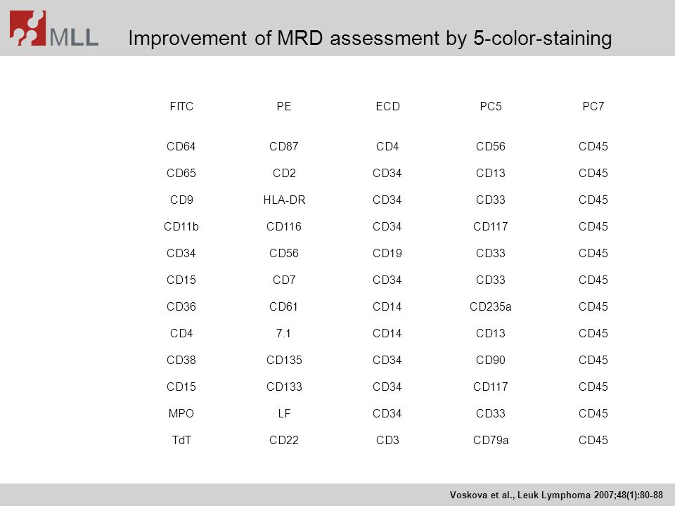 Improvement of MRD assessment by 5-color-staining