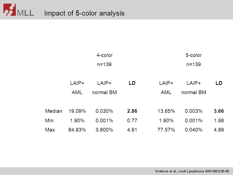 Impact of 5-color analysis