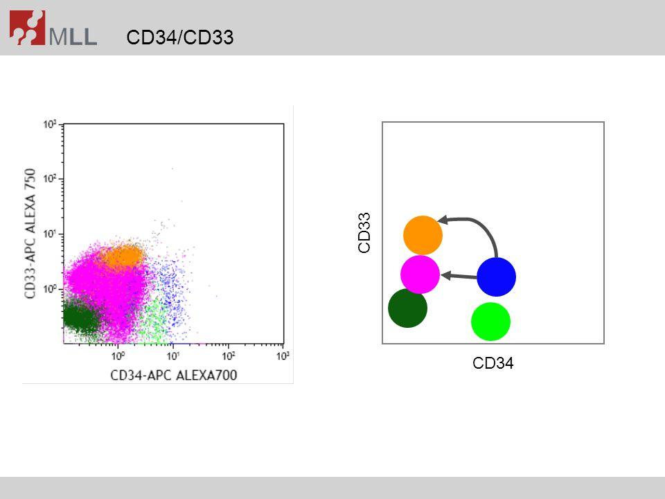 CD34/CD33 CD34 CD33