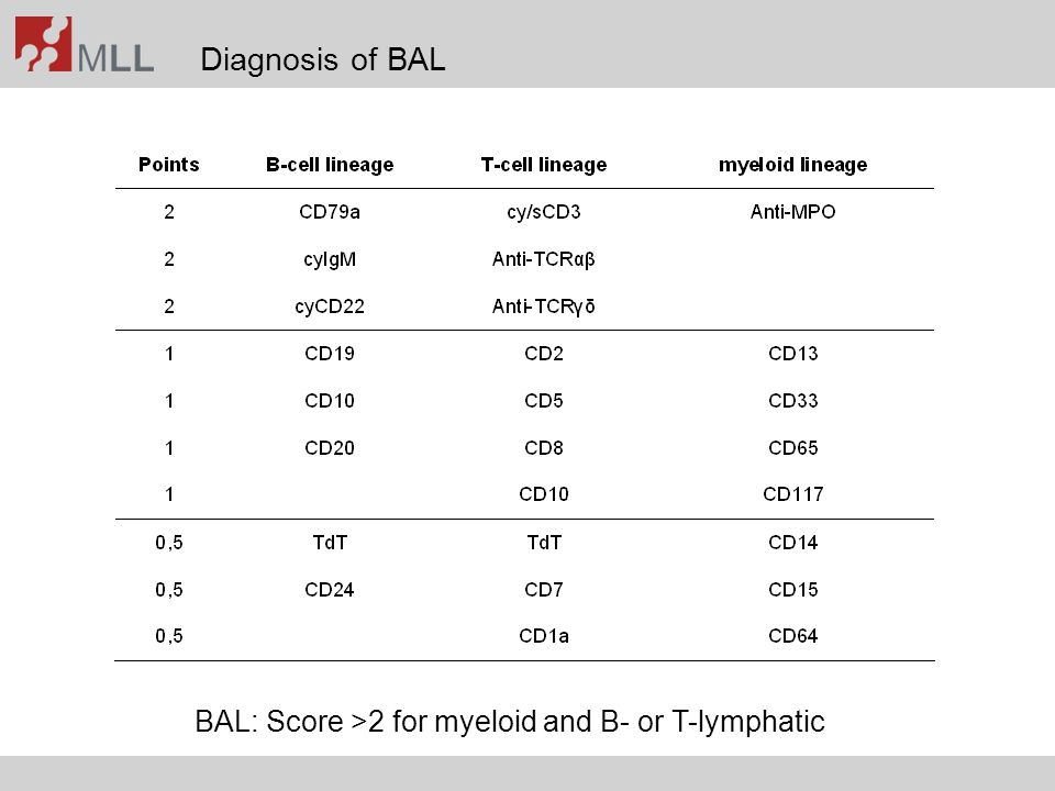Diagnosis of BAL BAL: Score >2 for myeloid and B- or T-lymphatic